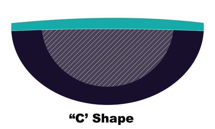 Guitar neck shape C
