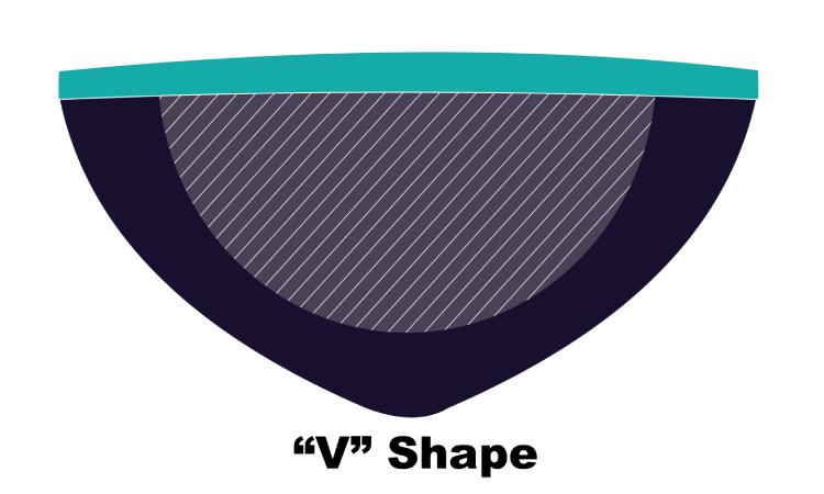 Guitar neck shape V