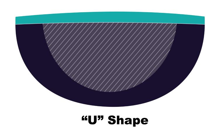 Guitar neck shape U